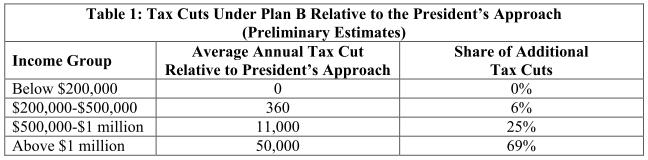 White House Table 1 regarding plan B