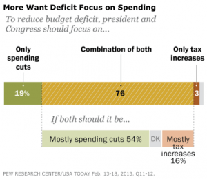 Pew public opinion deficit reduction