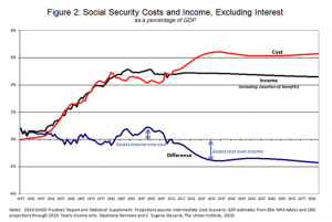 Urban Institute graph showing the gulf between Social Security costs and income.