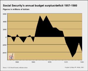 SSA trust surplus or deficit 1957-1980 version 2