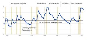 Unemployment chart WaPo 1948-2011