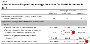 CBO chart, color enhancements added