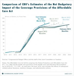 CBO est 2013 cost of ins provisions of ACA
