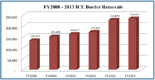 ICE border removals 2008-2013