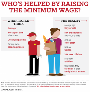 EPI min wage infographic