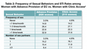UCSF emergency contraception