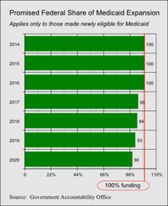 Promised Federal Share of Medicaid Expansion2