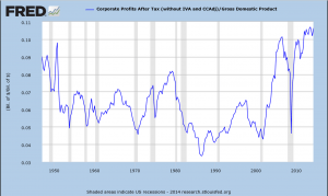 STLFED corp profits as percentage of GDP