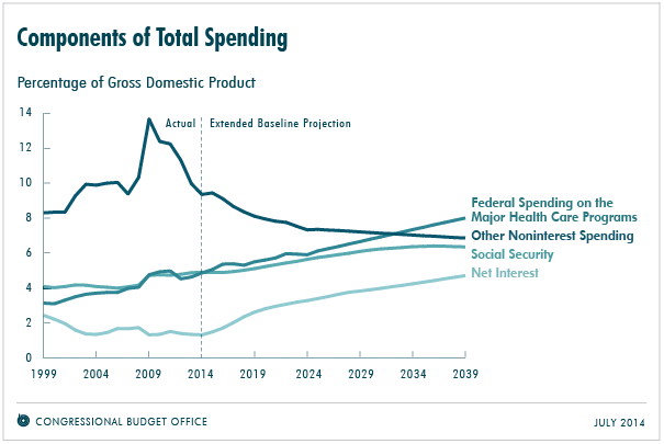 CBO components of spending july 2014