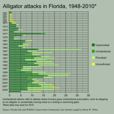 Alligator attacks in Florida 1948-2010