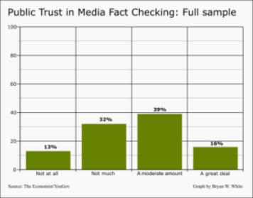 public-trust-in-media-fact-checkinggeneral