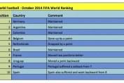 October 2014 FIFA ranking