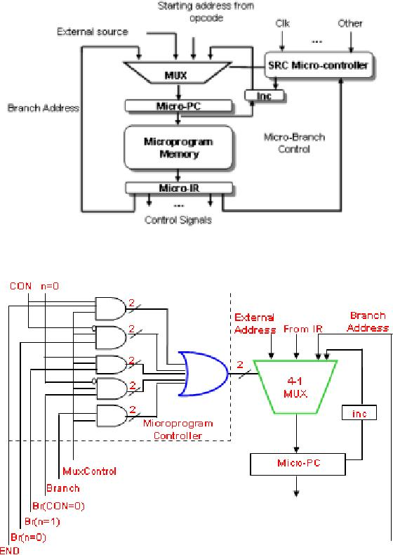 Microprogramming General Microcoded Controller Horizontal