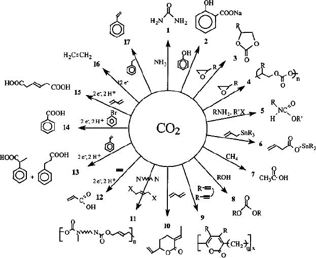 SYNTHESIS OF CHEMICALS FROM CARBON DIOXIDE:Carbon dioxide
