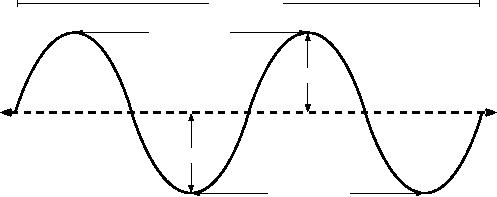A Practical Introduction to Radio Physics:What is a wave