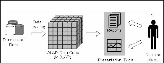 Online Analytical Processing OLAP:DWH and OLAP OLTP Data
