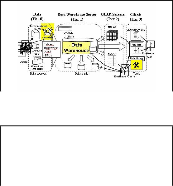 Web Warehousing:Drawbacks of traditional web sear ches web