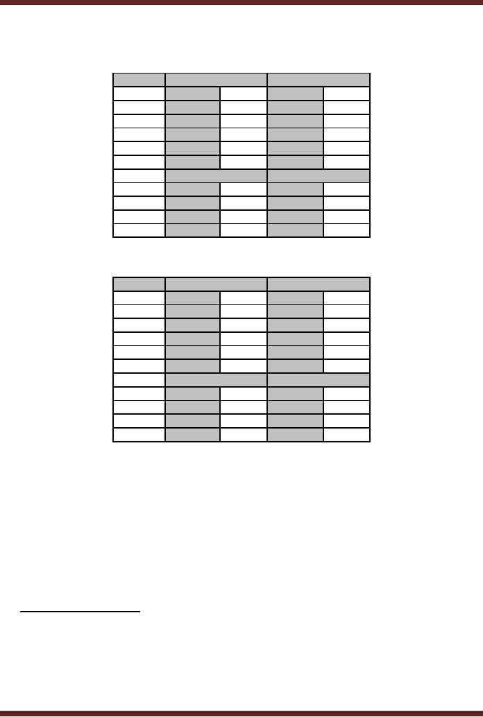 BCD ADDER:2 digit BCD Adder A 4 bit Adder Subtracter Unit