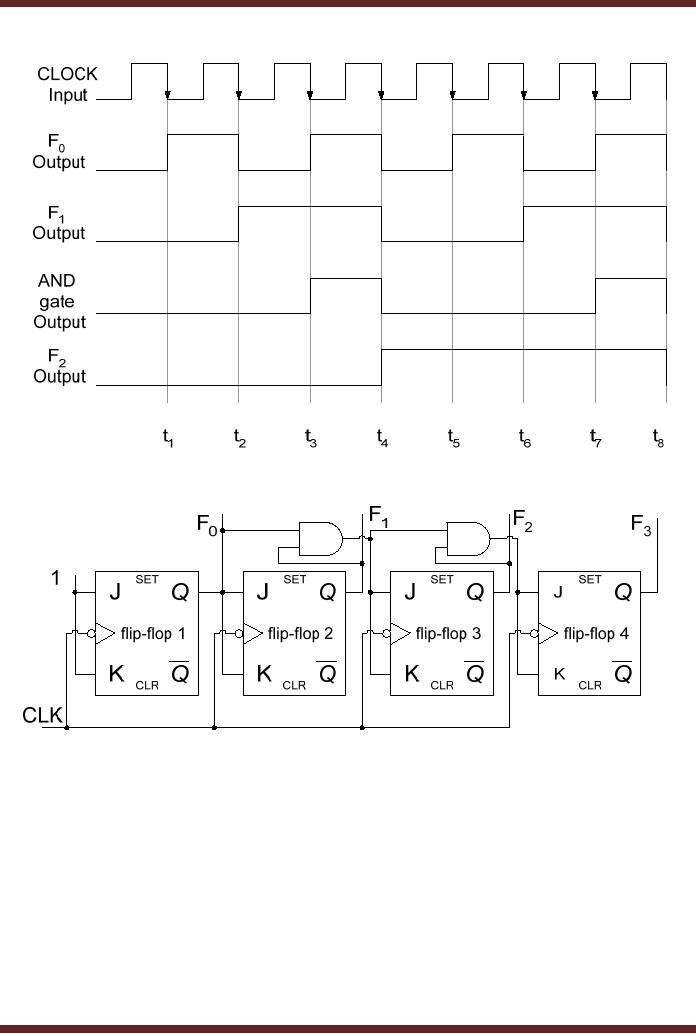 circuit diagram 3 bit synchronous binary counter