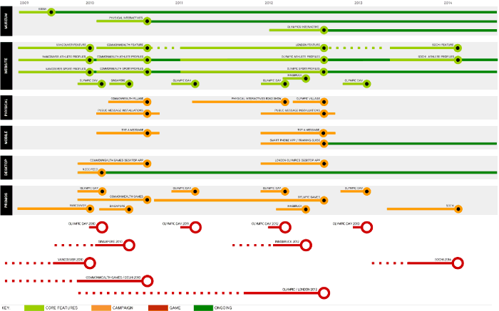 A 'tube map' used to describe features added to a website over time. In this case the features coincided with events.
