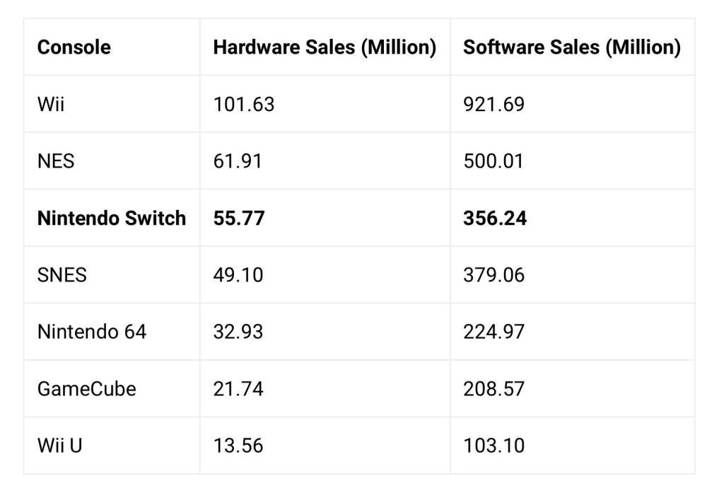 Продажи Nintendo Switch превысили 55 миллионов консолей по всему миру 1
