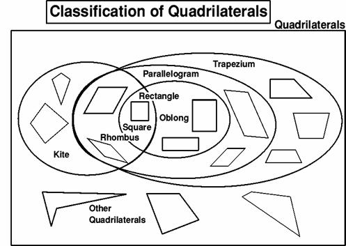 Classify Quadrilaterals By Their Properties Pictures to