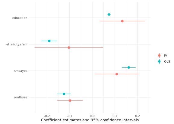 Model plot of coefficients and confidence intervals