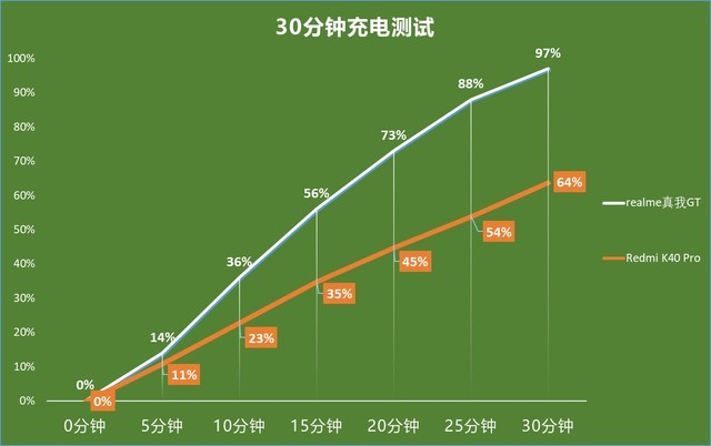 """Comparing and evaluating the cost-effective flagship of Snapdragon 888 in the battle of """"the breaking of the door"""""""