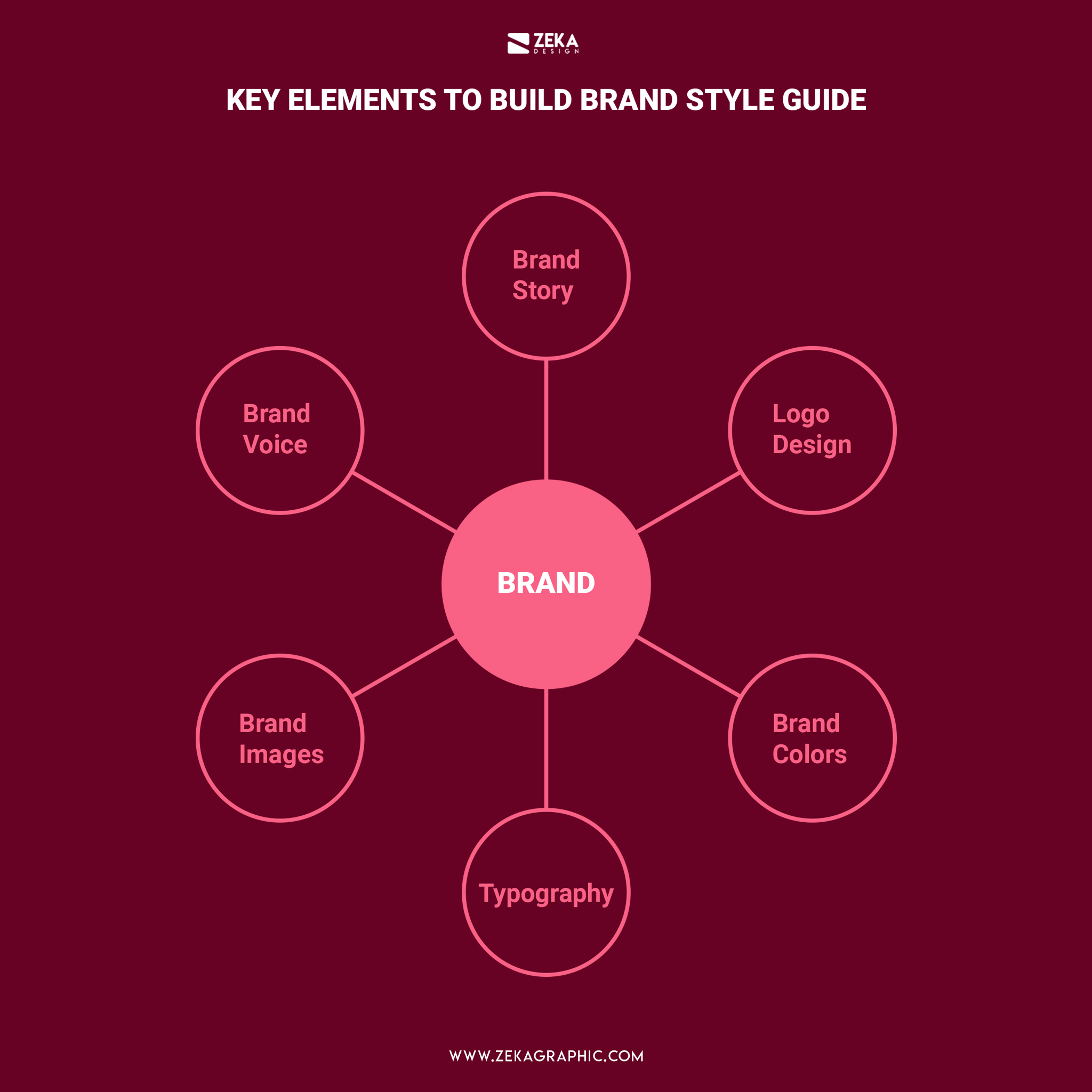 Brand Style Guide Contents
