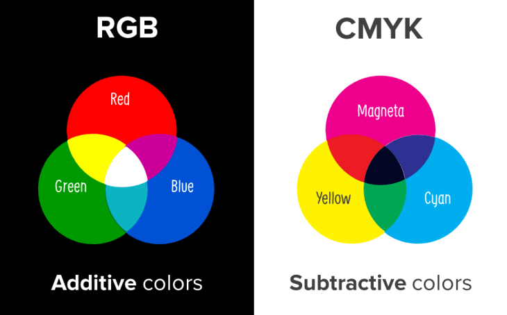 Color Model RGB And CMYK Color Theory in Graphic Design