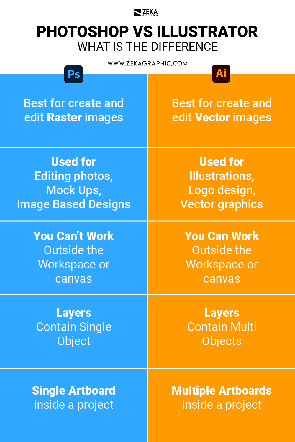 difference between illustrator and photoshop Infographic