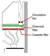kitchen chimney without exhaust pipe make your own cabinets buying guide selection tips zelect duct
