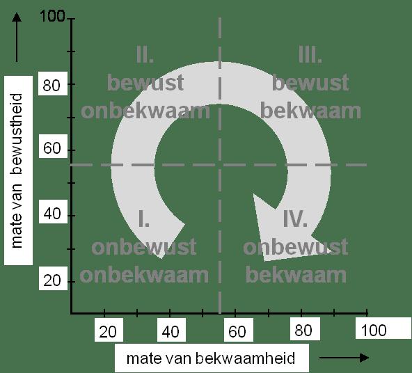 onbewust bekwaam matrix