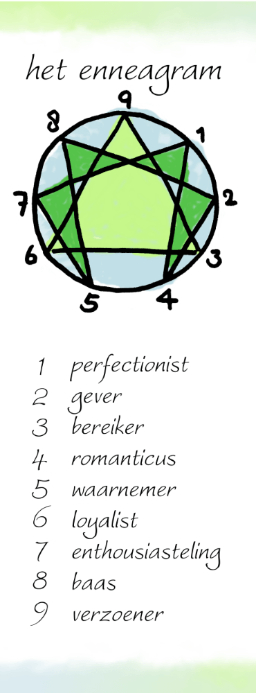 ZelfkennisLab - blog - enneagram