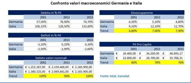 Economia, Italia