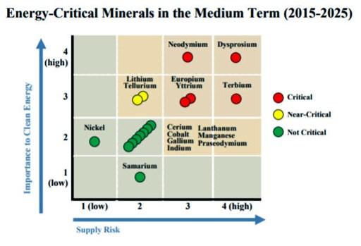 Supply Risk-Rare Earth Metals