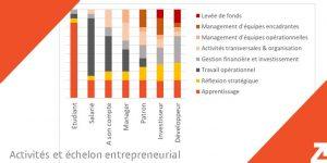 activités et échelle de l'entrepreneuriat