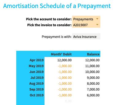 Prepayment Amortisation Schedule