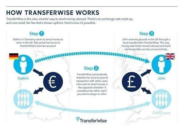 How Transferwise works