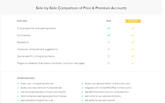 Grammarly Premium Free Trial | Grammarly Pricing