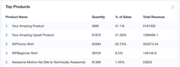Products report on woocommerce