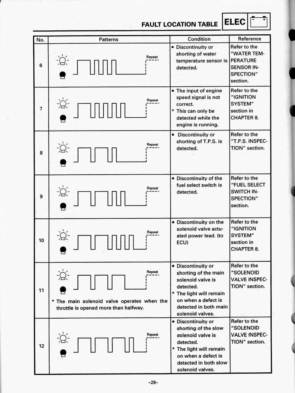 medium resolution of 1994 vmax wiring diagram