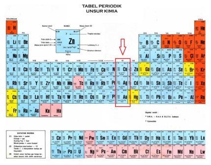 tabel periodik