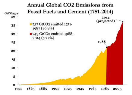 emisi co2 dunia tiap tahun