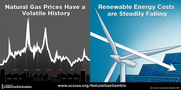 fossil vs renewable