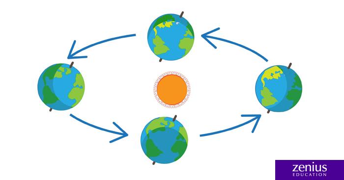 Apa Jadinya Ketika Bumi Mendekat dan Menjauh dari Matahari? 105