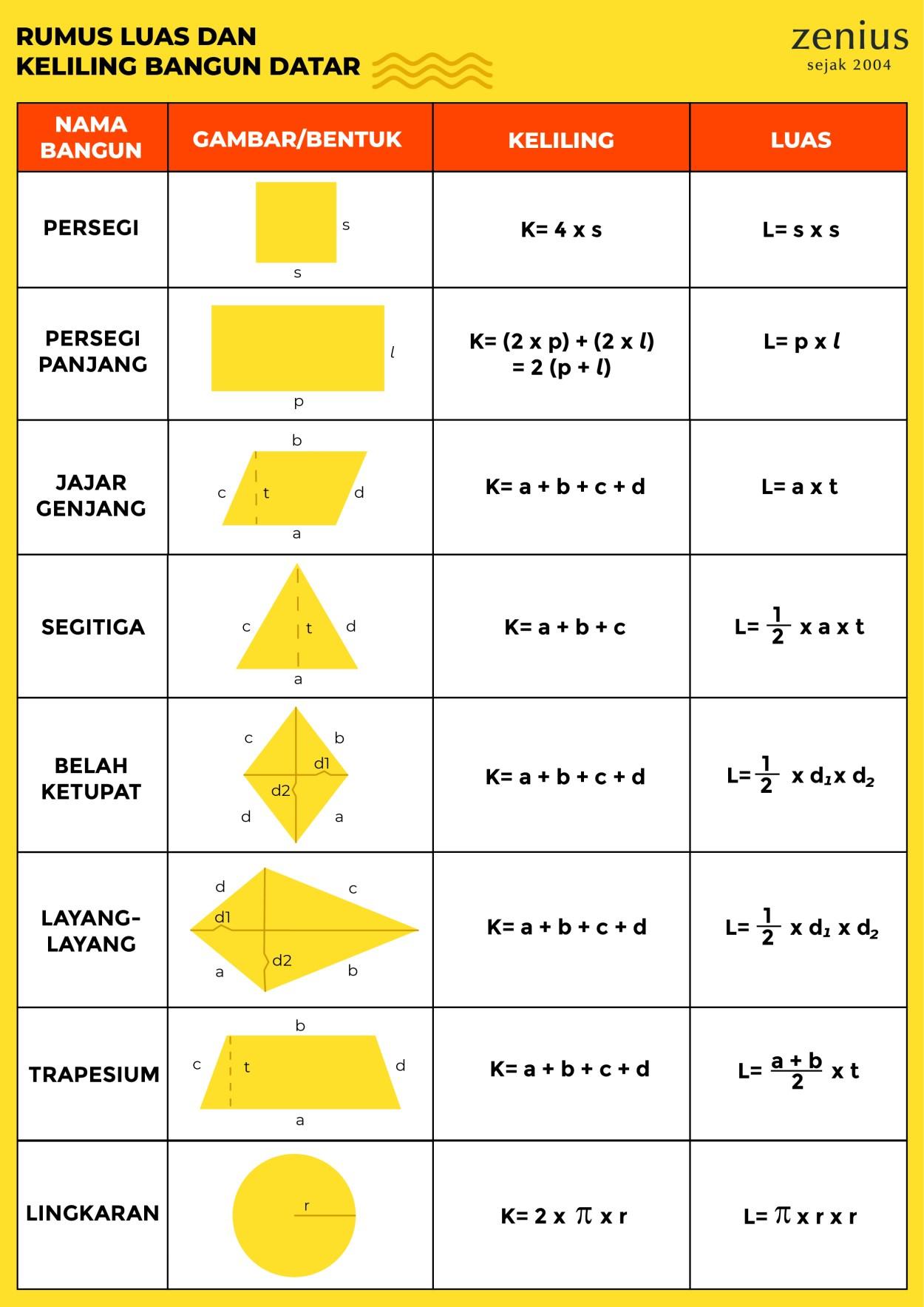 Menghitung dan mengurutkan benda sampai dengan bilangan 5. Kumpulan Rumus Matematika Lengkap Dengan Keterangannya