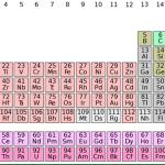 sistem periodik unsur