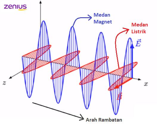 bentuk gelombang elektromagnetik