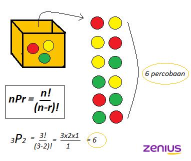 rumus permutasi unsur berbeda